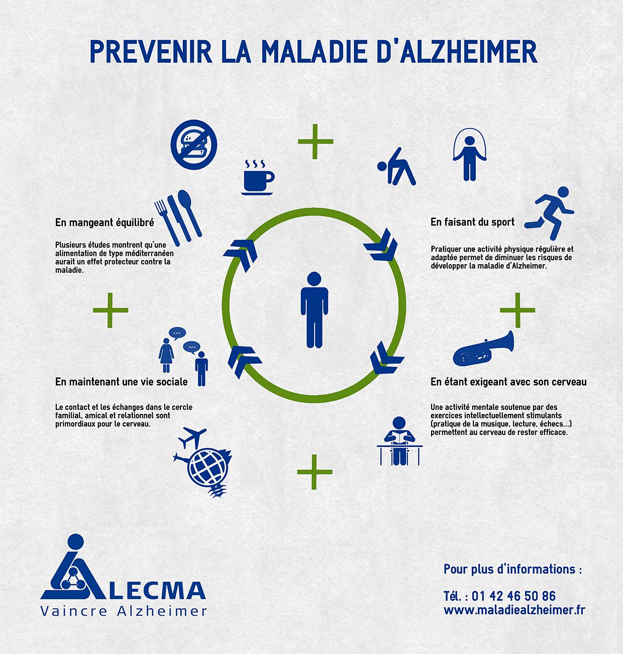 Infographie prévenir Alzheimer