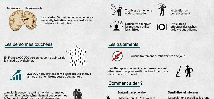 La maladie d'Alzheimer en une infographie !