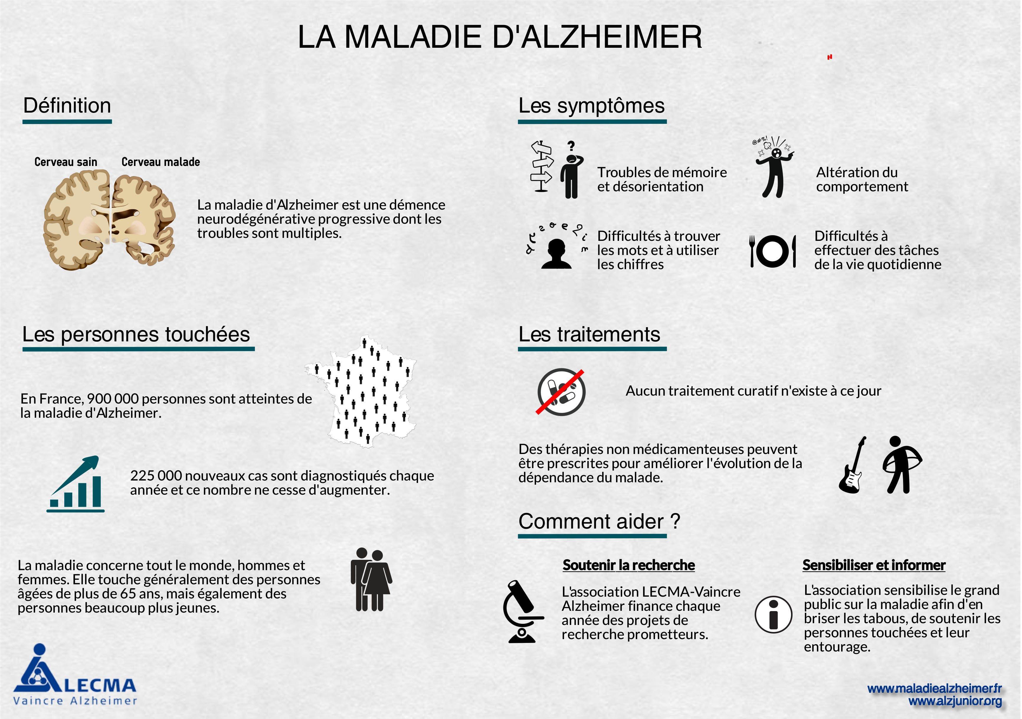 Maladie Alzheimer infographie