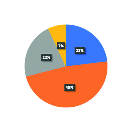 Comptes et répartition des ressources